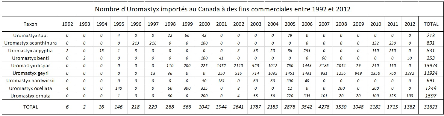 Élevages Lisard - Uromastyx Imports_1992-2012_Canada